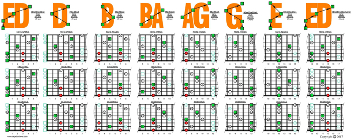 8-string: Drop E - E minor arpeggio (3nps) box shapes
