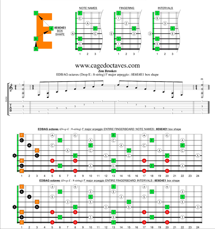 EDBAG octaves (8-string : Drop E) F major arpeggio : 8E6E4E1 box shape