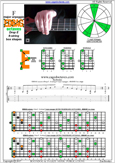 EDBAG octaves (8-string: Drop E) F major arpeggio : 8E6E4E1 box shape pdf