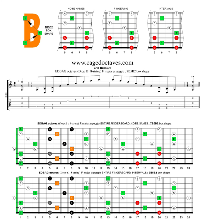 EDBAG octaves (8-string : Drop E) F major arpeggio : 7B5B2 box shape