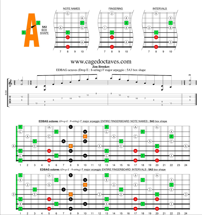 EDBAG octaves (8-string : Drop E) F major arpeggio : 5A3 box shape