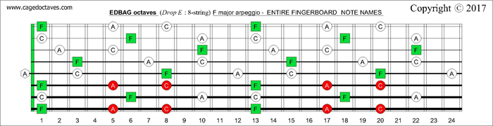 EDBAG octaves fingerboard F major arpeggio notes