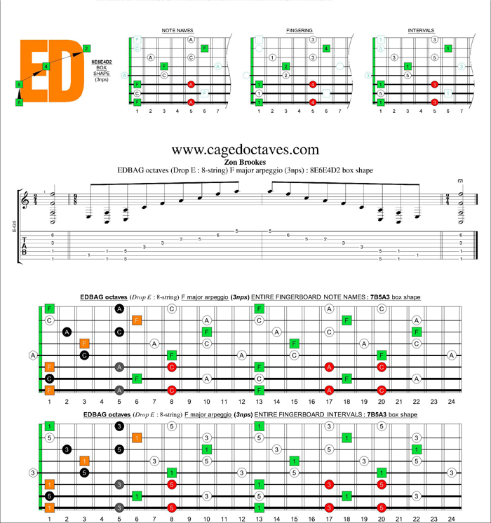 EDBAG octaves (8-string : Drop E) F major arpeggio (3nps) : 8E6E4D2 box shape