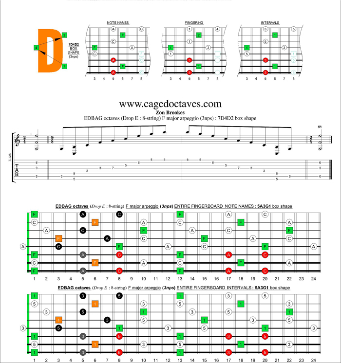 EDBAG octaves (8-string : Drop E) F major arpeggio (3nps) : 7D4D2 box shape