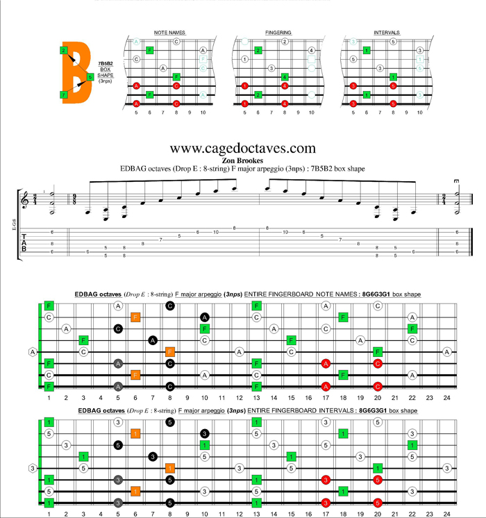EDBAG octaves (8-string : Drop E) F major arpeggio (3nps) : 7B5B2 box shape