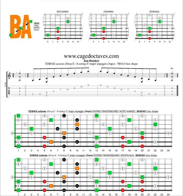 EDBAG octaves (8-string : Drop E) F major arpeggio (3nps) : 7B5A3 box shape