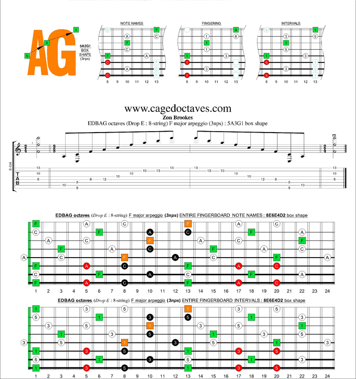 EDBAG octaves (8-string : Drop E) F major arpeggio (3nps) : 5A3G1 box shape