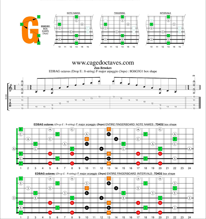 EDBAG octaves (8-string : Drop E) F major arpeggio (3nps) : 8G6G3G1 box shape