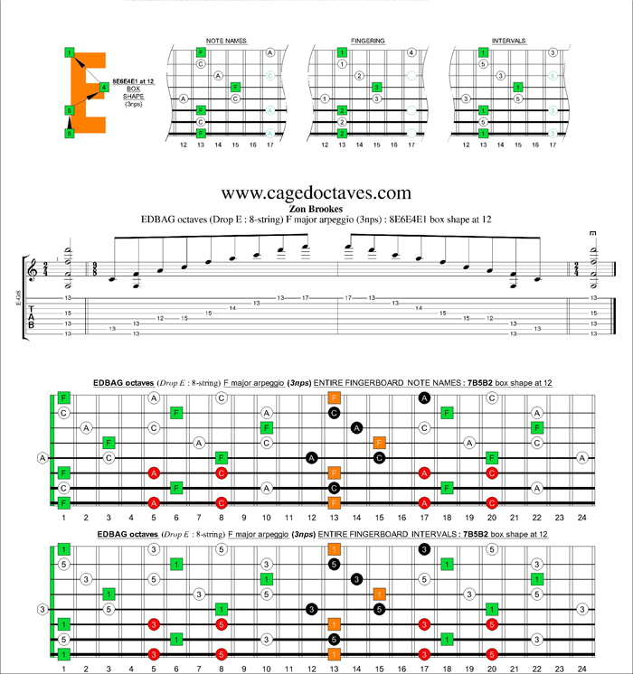 EDBAG octaves (8-string : Drop E) F major arpeggio (3nps) : 8E6E4E1 box shape at 12
