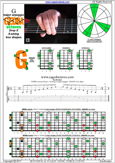 GEDBA octaves (8-string: Drop E) G major arpeggio : 8G6G3G1 box shape pdf