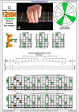GEDBA octaves (8-string: Drop E) G major arpeggio : 8E6E4E1 box shape pdf