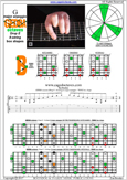GEDBA octaves (8-string: Drop E) G major arpeggio : 7B5B2 box shape pdf