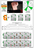 GEDBA octaves (8-string: Drop E) G major arpeggio : 8G6G3G1 box shape at 12 pdf