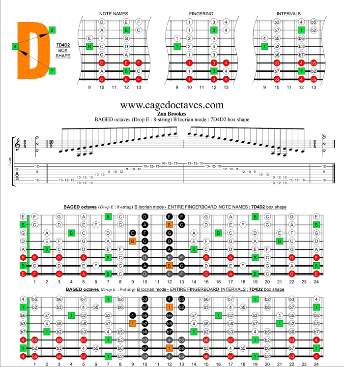 BAGED octaves (8-string : Drop E) B locrian mode : 7D4D2 box shape