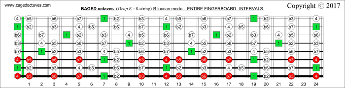 BAGED octaves fingerboard B locrian mode intervals