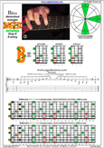 BAGED octaves (8-string: Drop E) B diminished arpeggio : 7B5B2 box shapes pdf