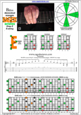 BAGED octaves (8-string: Drop E) B diminished arpeggio : 8E6E4E1 box shapes pdf