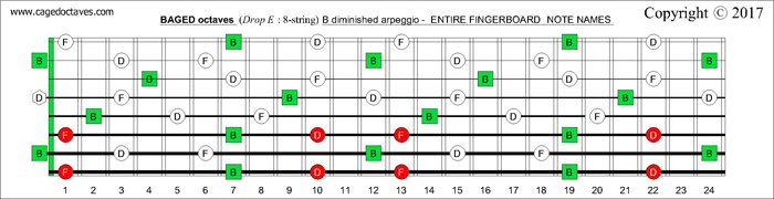 BAGED octaves B diminished arpeggio fretboard