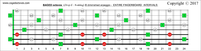 BAGED octaves fingerboard B diminished arpeggio intervals