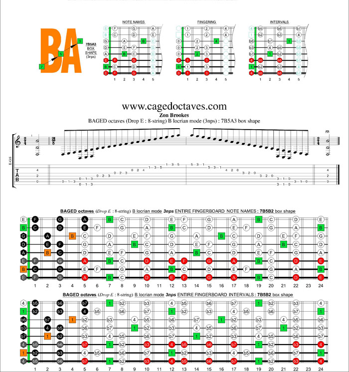BAGED octaves (8-string : Drop E) B locrian mode 3nps : 7B5A3 box shape