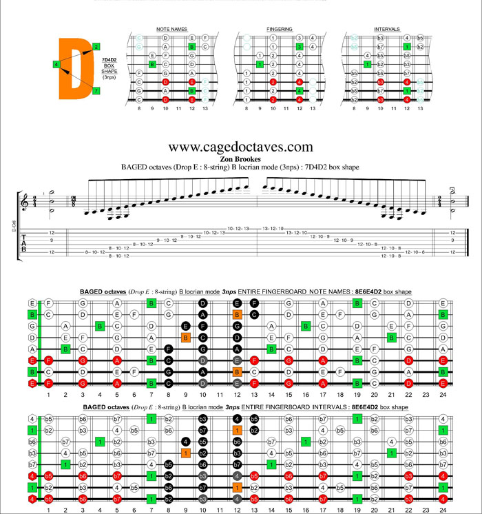 BAGED octaves (8-string : Drop E) B locrian mode 3nps : 7D4D2 box shape