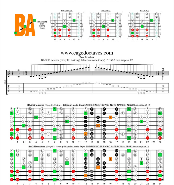 BAGED octaves (8-string : Drop E) B locrian mode 3nps : 7B5A3 box shape at 12