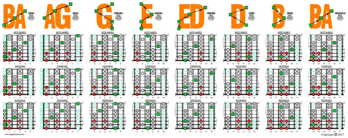 B locrian mode 3nps (8-string: Drop E) box shapes