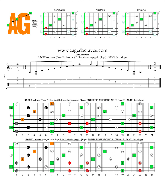 BAGED octaves (8-string : Drop E) B diminished arpeggio (3nps) : 5A3G1 box shape