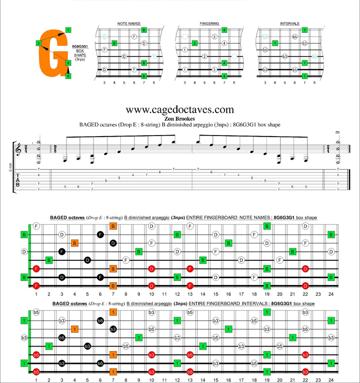 BAGED octaves (8-string : Drop E) B diminished arpeggio (3nps) : 8G6G3G1 box shape