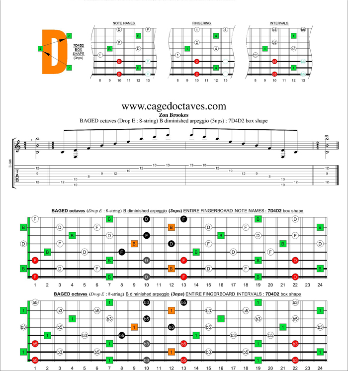 BAGED octaves (8-string : Drop E) B diminished arpeggio (3nps) : 7D4D2 box shape