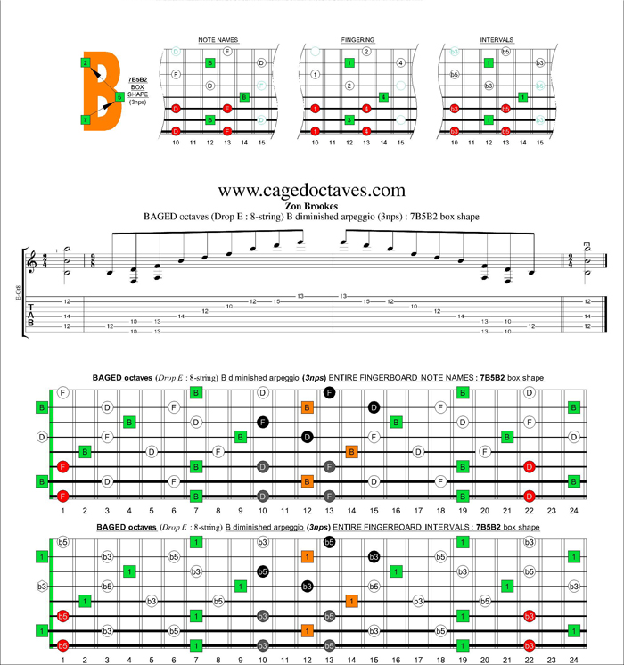 BAGED octaves (8-string : Drop E) B diminished arpeggio (3nps) : 7B5B2 box shape