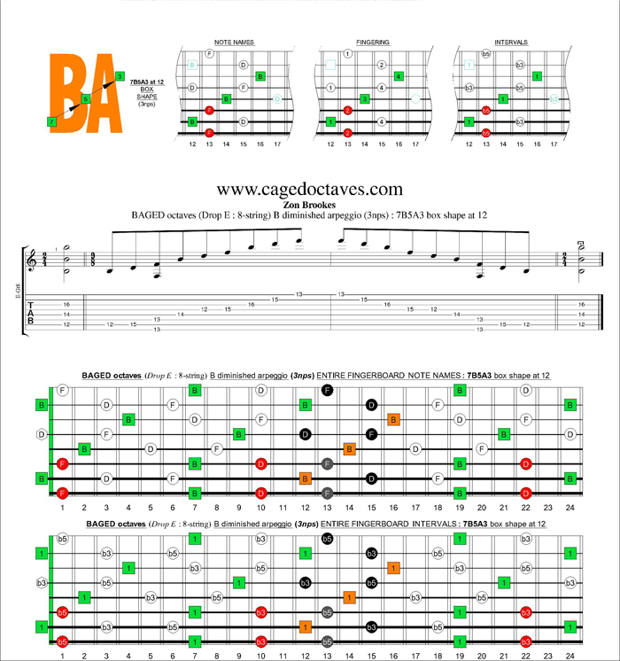 BAGED octaves (8-string : Drop E) B diminished arpeggio (3nps) : 7B5A3 box shape at 12
