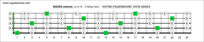 BAGED octaves fingerboard C pentatonic major scale notes
