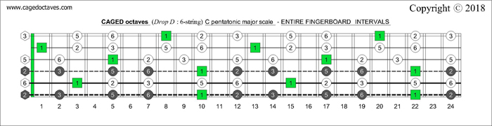 CAGED octaves fingerboard C pentatonic major scale intervals