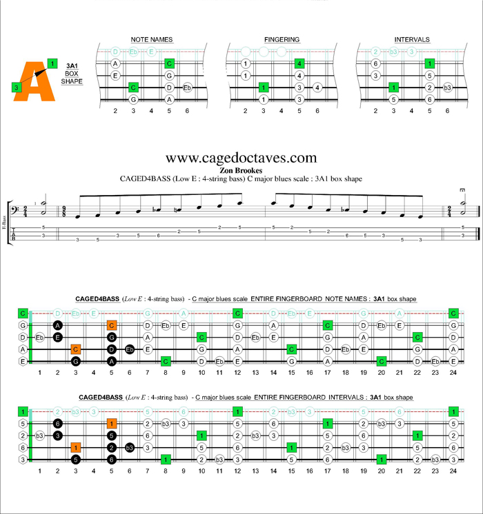AGED4BASS (4-string bass : Low E) C major blues scale : 3A1 box shape