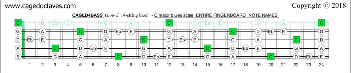 CAGED4BASS fingerboard C pentatonic major scale notes