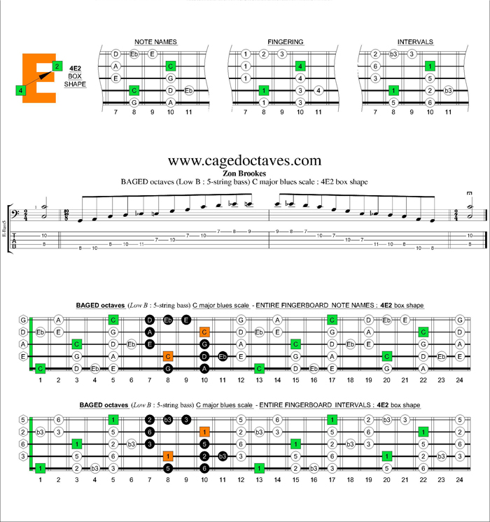BAGED octaves (5-string bass : Low B) C major blues scale : 4E2 box shape
