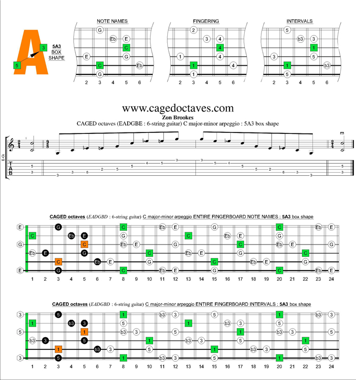 CAGED octaves (6-string guitar : standard tuning) C major-minor arpeggio : 5A3 box shape