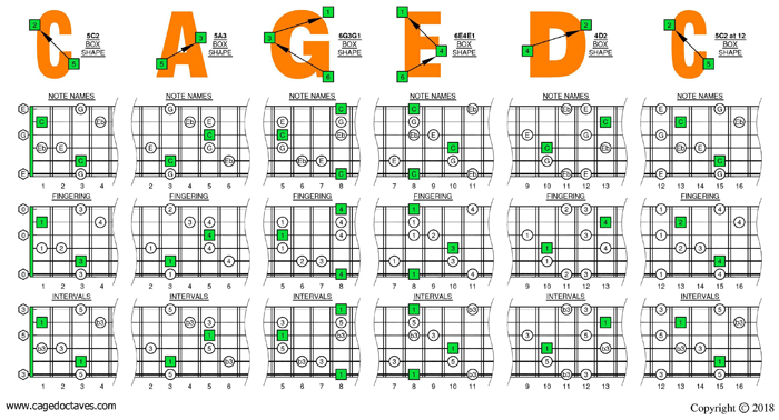 C major-minor arpeggio (6-string guitar: Standard tuning) box shapes