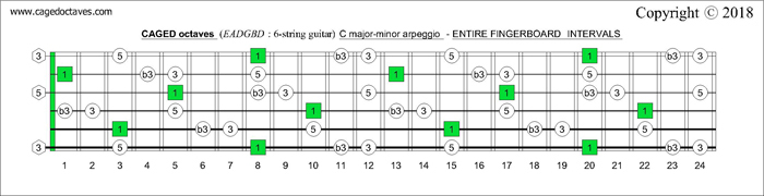 CAGED octaves fingerboard C major-minor arpeggio intervals