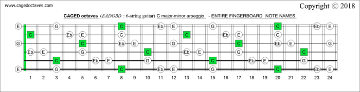 CAGED octaves fingerboard C major-minor arpeggio notes