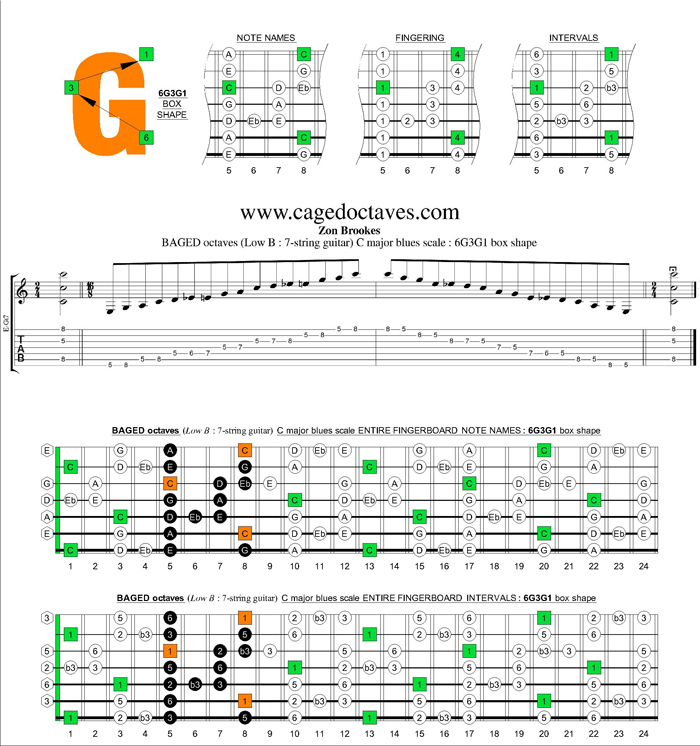 BAGED octaves (7-string guitar : Low B tuning) C major blues scale : 6G3G1 box shape