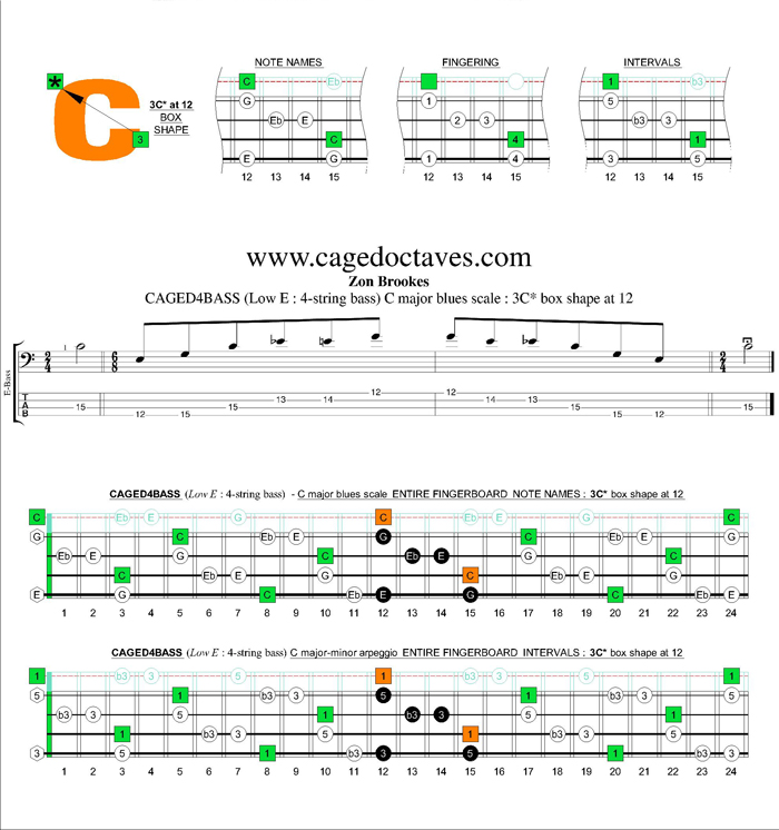 CAGED4BASS (4-string bass : Low E) C major-minor arpeggio : 3C* box shape at 12