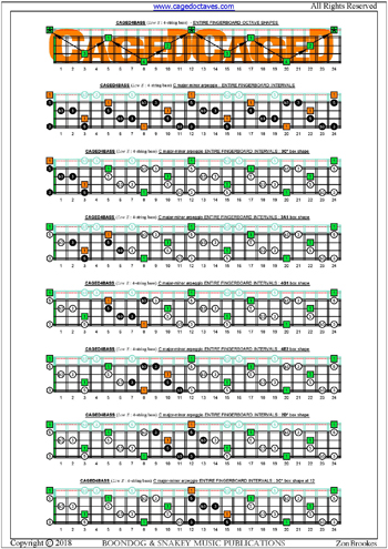 CAGED4BASS (4-string bass: Low E) fingerboard C major-minor arpeggio intervals pdf