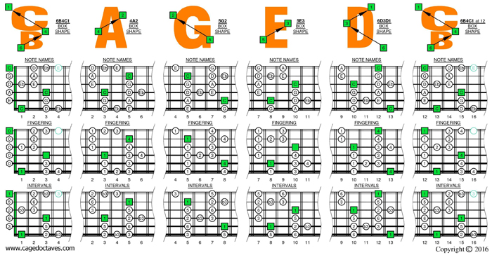 BCAGED octaves C major blues scale box shapes