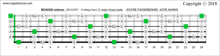 BCAGED octaves fingerboard C major blues scale notes