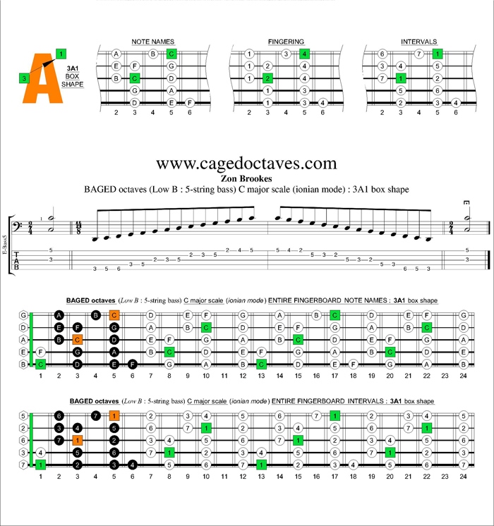 BAGED octaves C major scale : 3A1 box shape