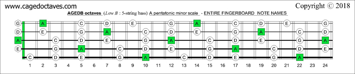 AGEDB octaves fingerboard A pentatonic minor scale note names