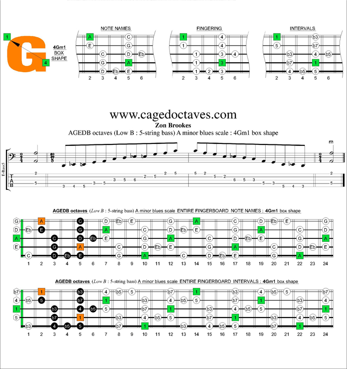 AGEDB octaves A minor blues scale : 4Gm1 box shape