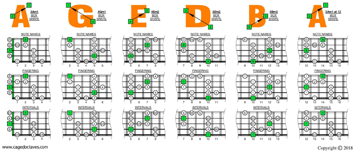 AGEDB octaves A minor blues scale box shapes